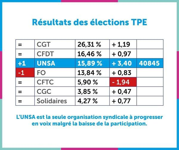 TPE 2021 : UNSA 3ème organisation syndicale